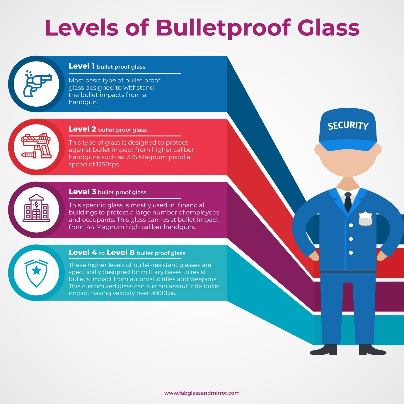 How bulletproof glass protects against different bullets?